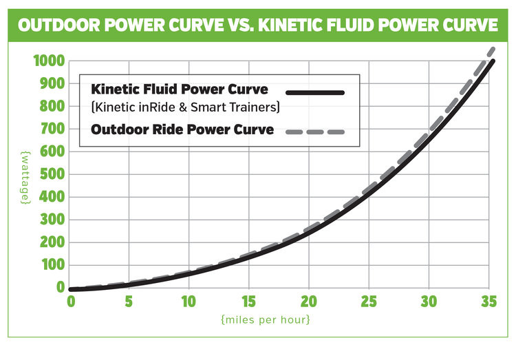 TitaniumGeek biketrainer kineticpowergraph Kinetic inRide Power Sensor Review   Zwift Gear Test Cycling Gear Reviews Power Meters Smart Trainers Zwift  Zwift power meter Kinetic   Image of biketrainer kineticpowergraph